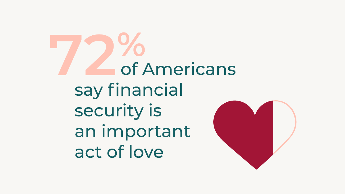 72% of Americanssay financial security isan importantact of love