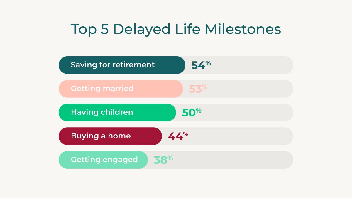 Top 5 Delayed Life Milestones