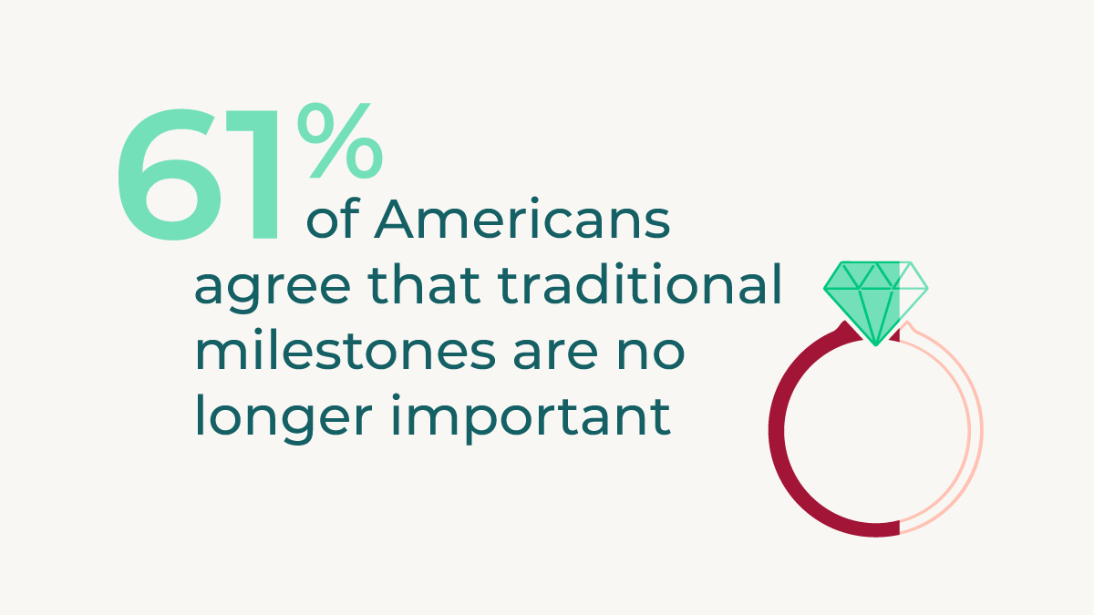 61% of Americansagree that traditionalmilestones are no longer important