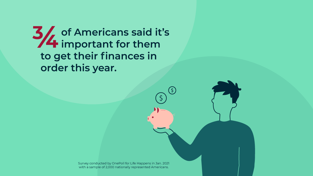 •3/4 of Americans said it's important for them to get their finances in order this year.