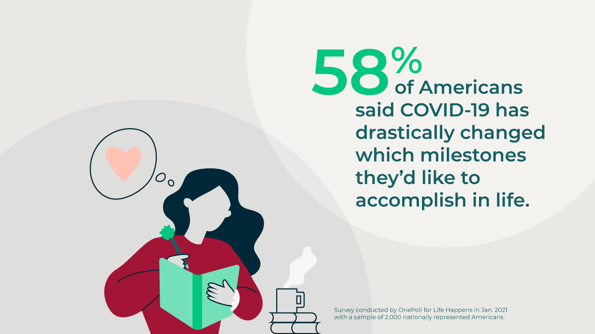 •58% of Americans said COVID-19 has drastically changed which milestones they'd like to accomplish in life.