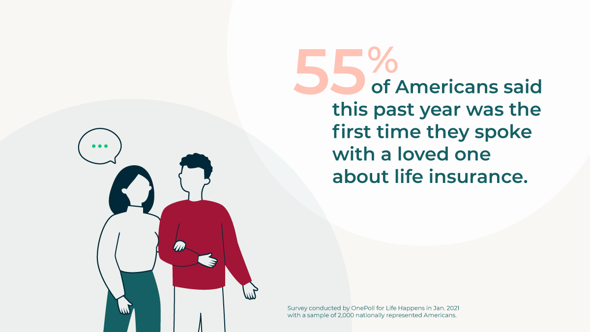 55% of Americans said this past year was the first time they spoke with a loved one about life insurance.