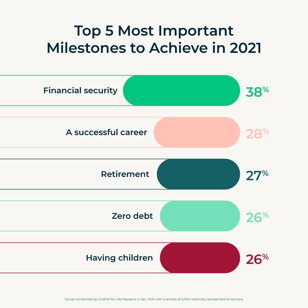 Top 5 Most Important Milestones to Achieve in2021