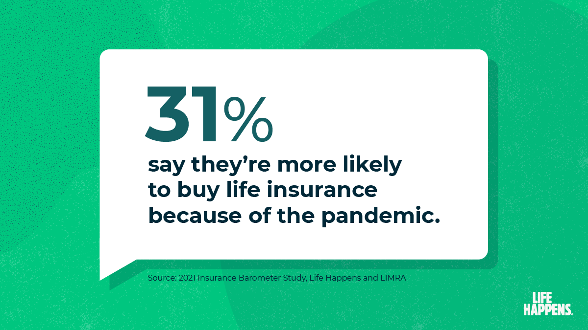 31% say they're more likely to buy life insurance because of the pandemic.