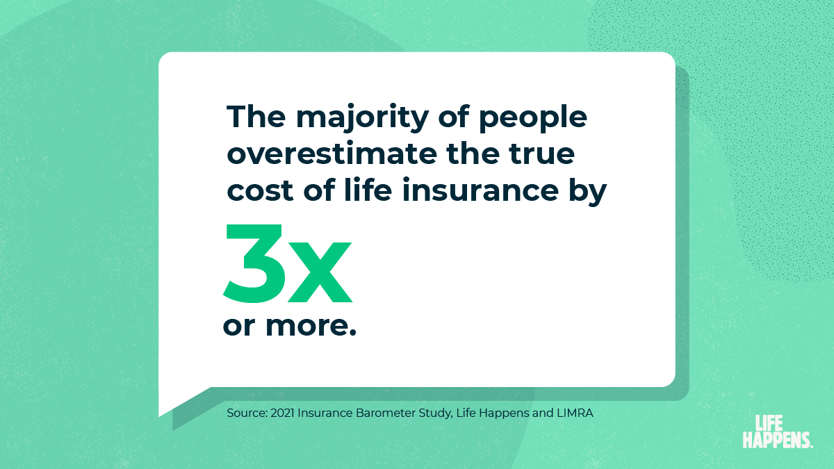The majority of people overestimate the true cost of life insurance by 3x or more.