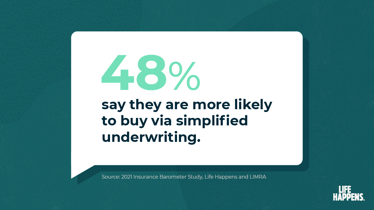 48% say they are more likely to buy via simplified underwriting.