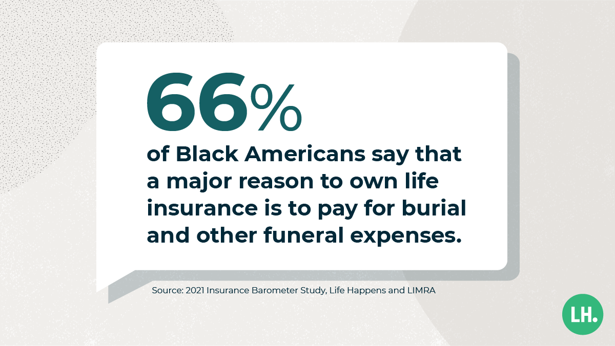 66% of Black Americans say that a major reason to own life insurance is to pay for burial and other funeral expenses.