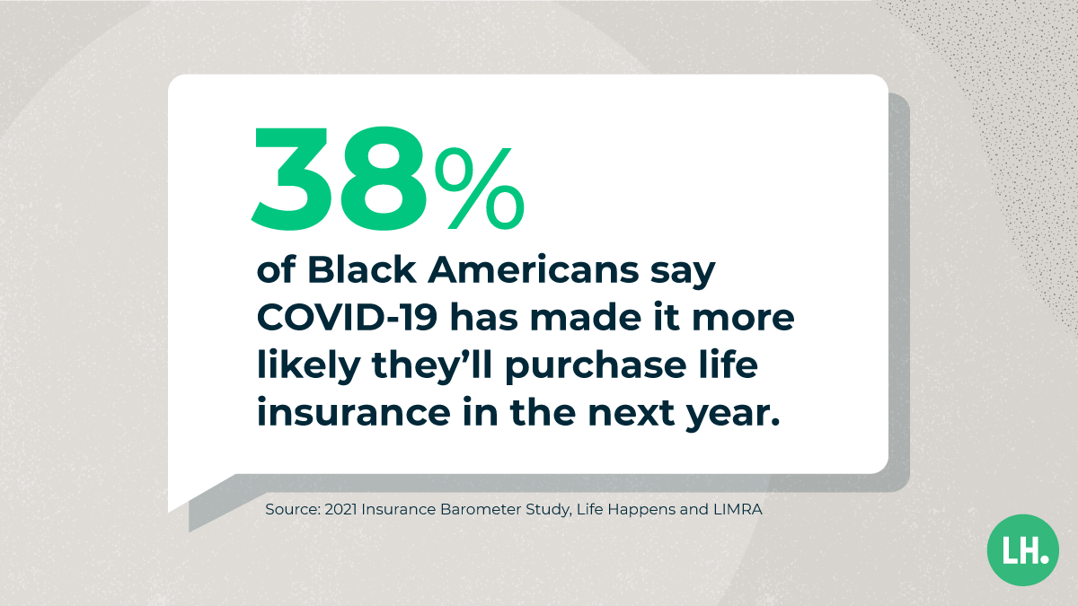 38% of Black Americans say COVID-19 has made it more likely they'll purchase life insurance in the next year.